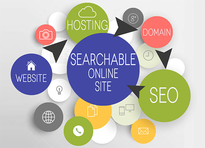 Website + Domain + Hosting = Online site + SEO = Searchable Online Site